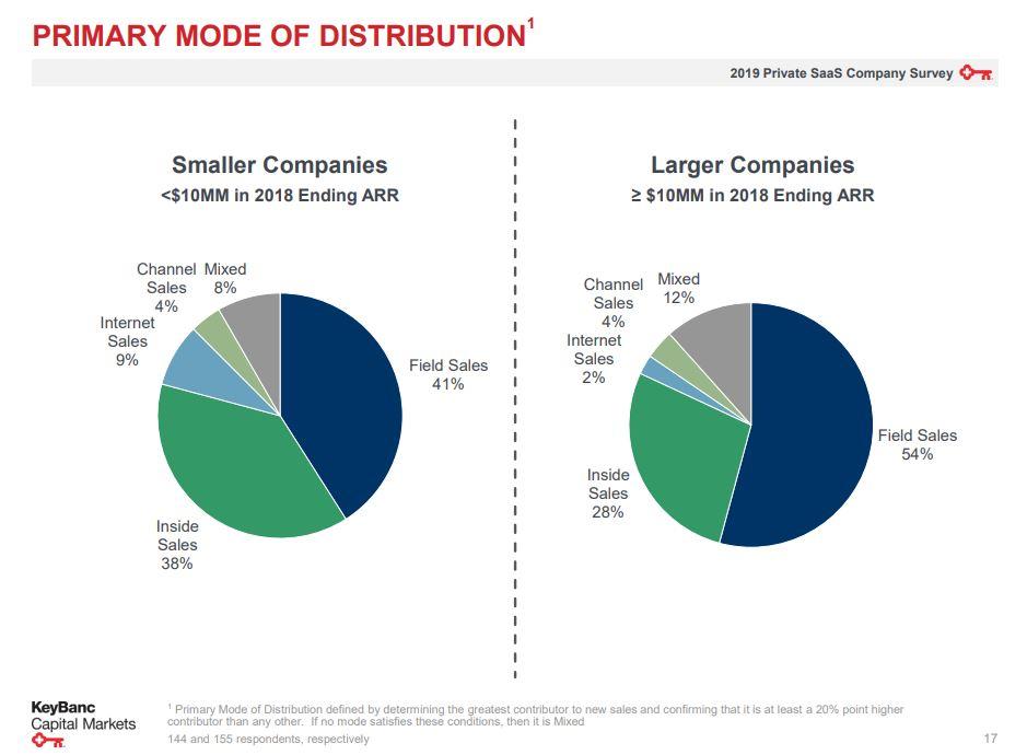 Startup distribution channels