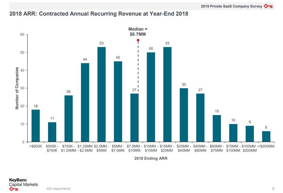 Startup median revenue