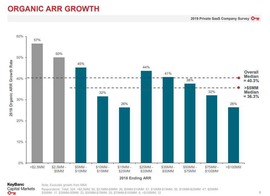 Startup organic growth rate