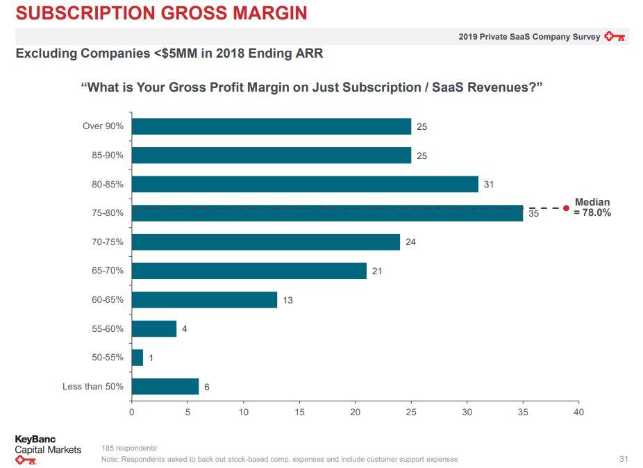 Subscription gross margin for startups