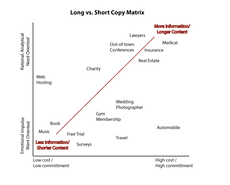 Long vs short copy