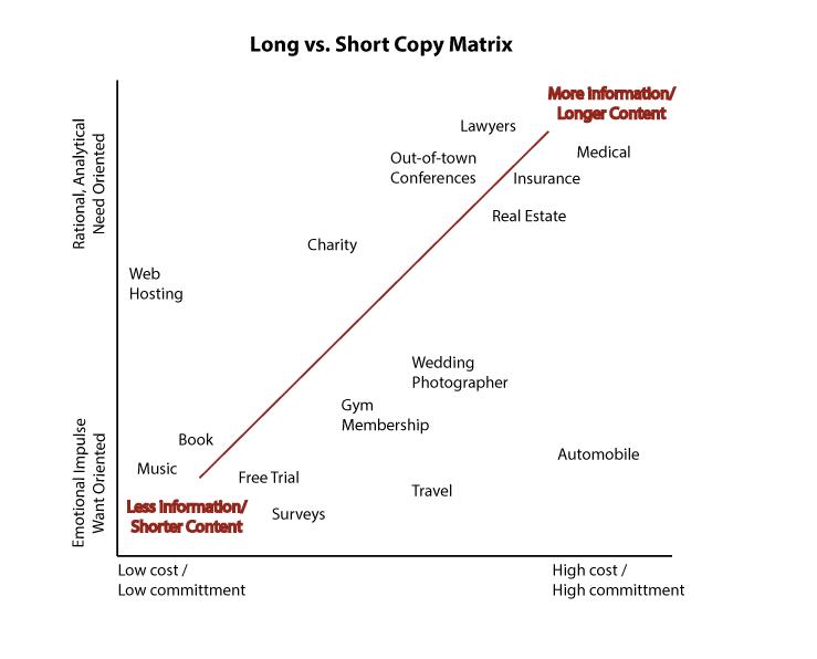 Long vs short copy