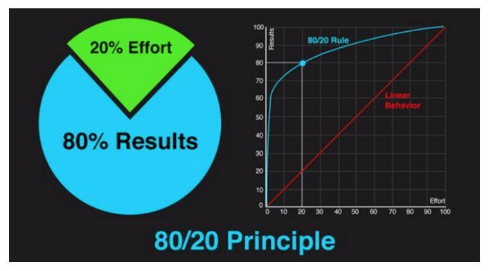 Paretos principle and graph