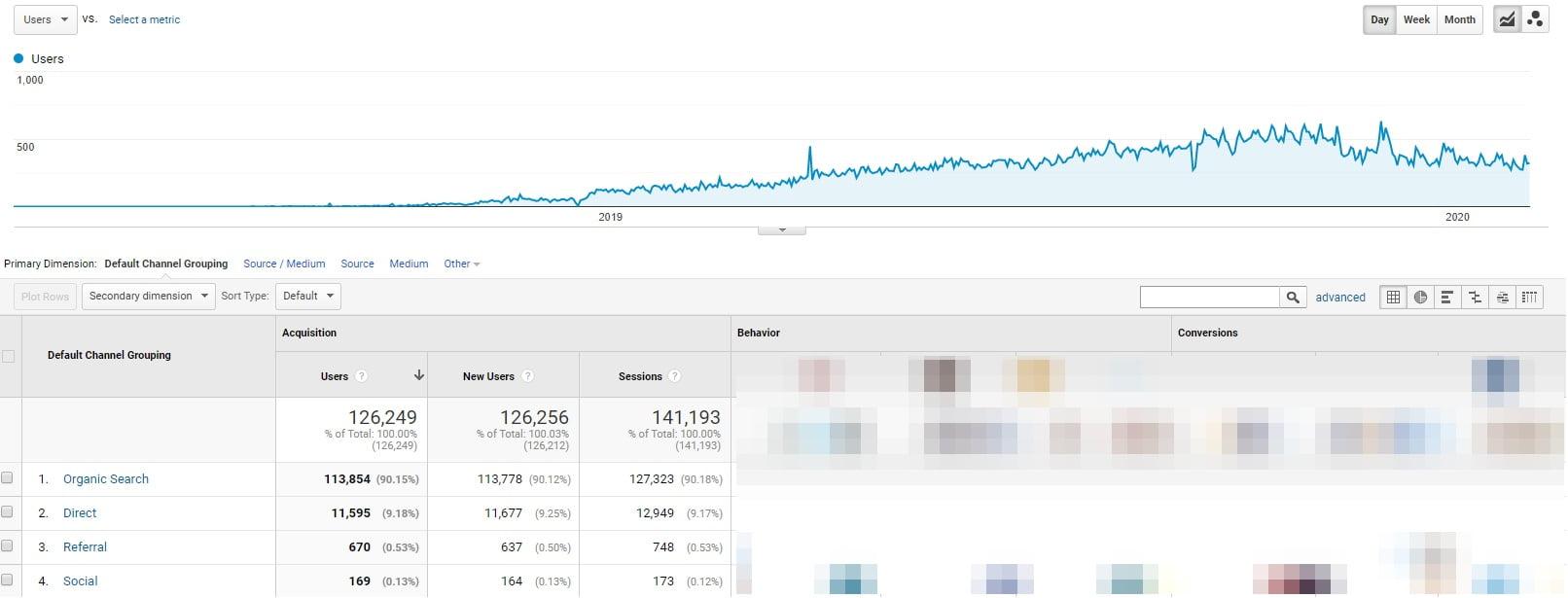 Startup traffic