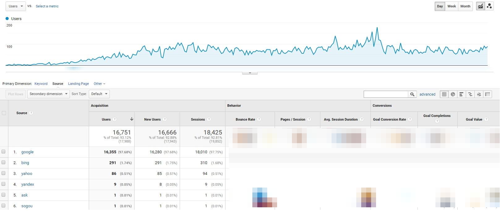 Tech company traffic