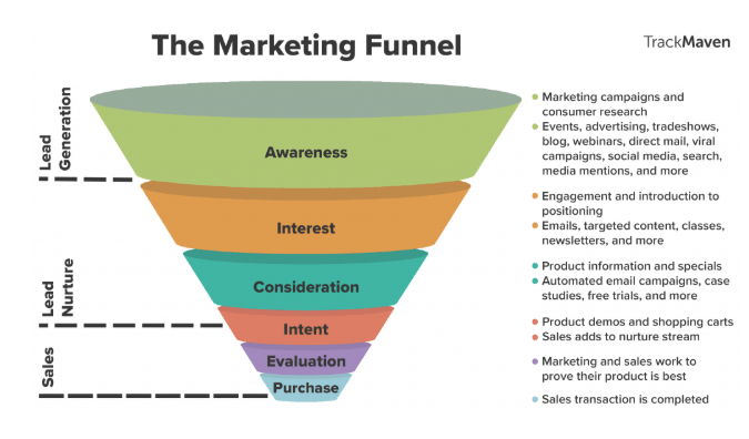The marketing funnel 1