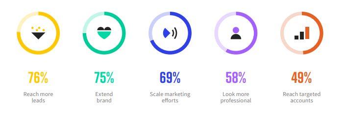 Webinar marketing benefits