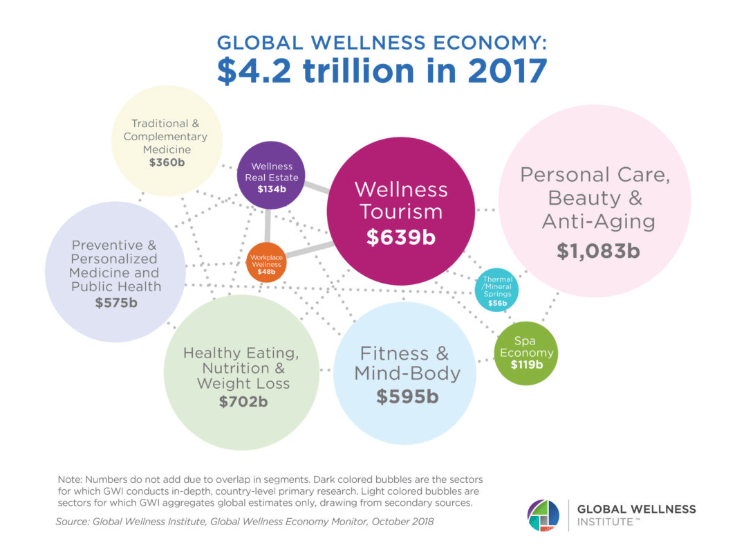 Global wellness economy 1