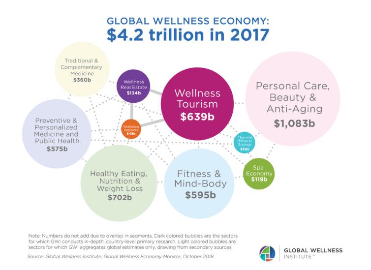 Global wellness economy
