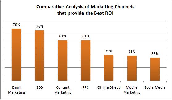 Marketing channel ROI 1