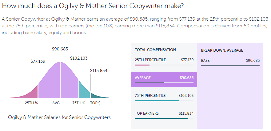 Ogilvy copywriter salary
