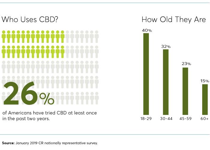 CBD usage stats