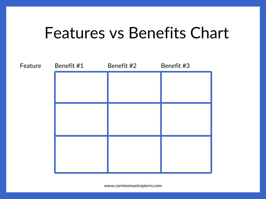 Features vs benefits chart