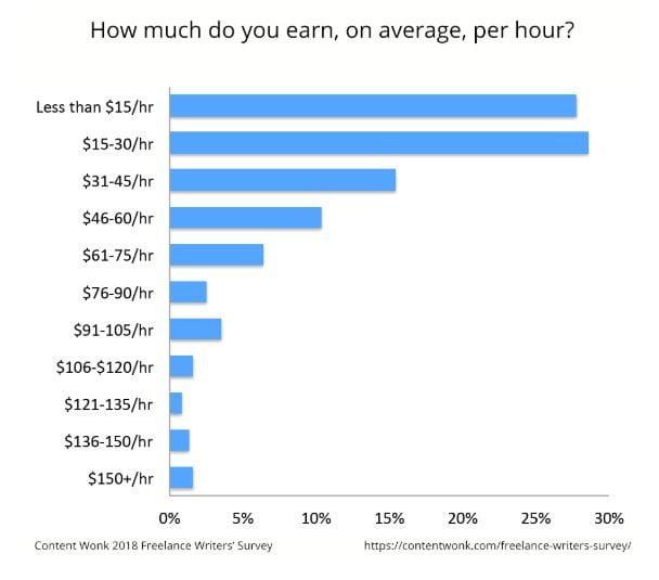 Freelance writing hourly rate