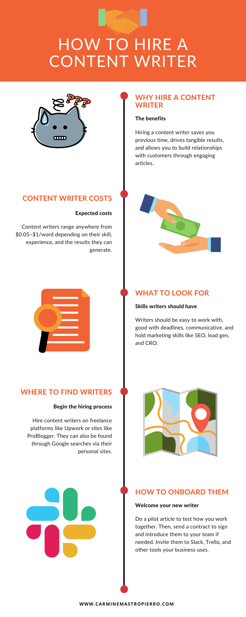 How to hire a content writer