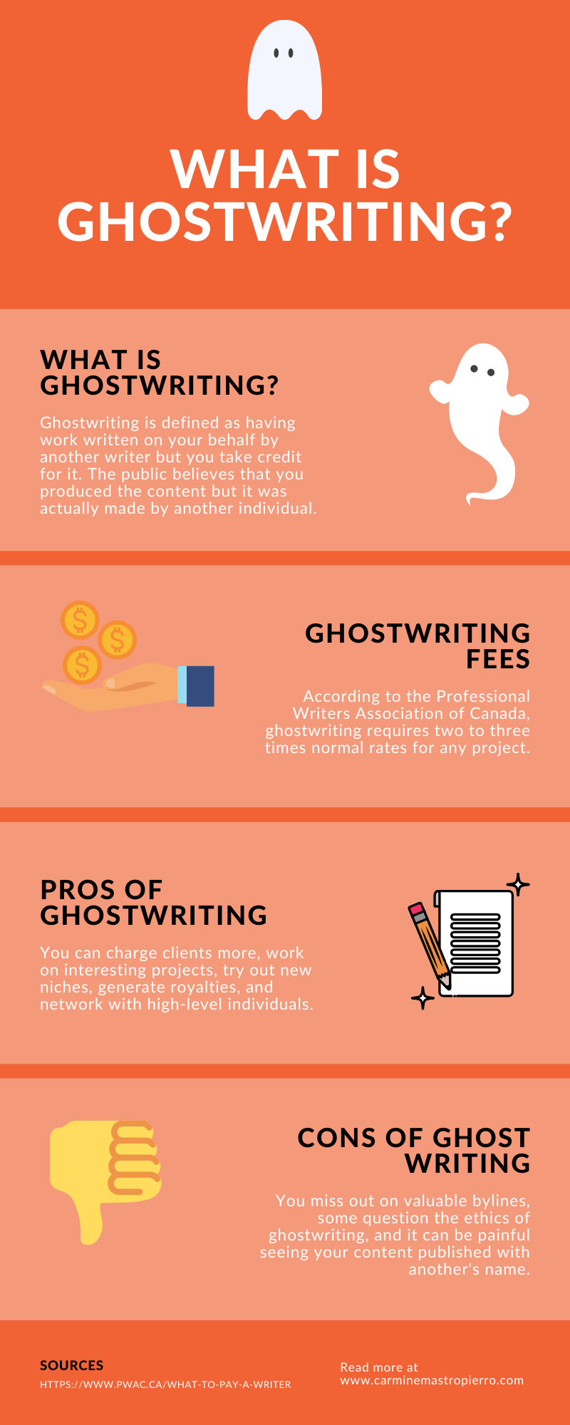 What is ghostwriting 1