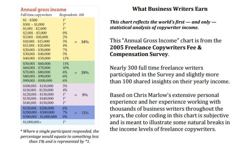 Annual copywriter income