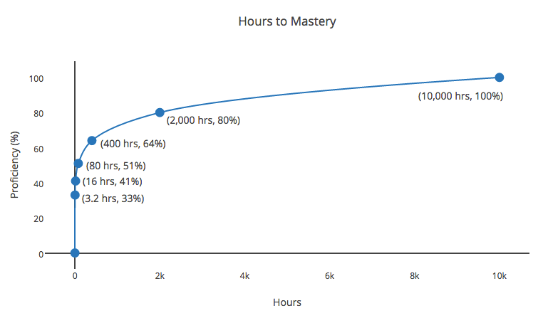 Hours of mastery