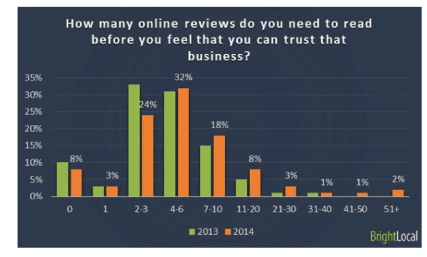 How many reviews customers read