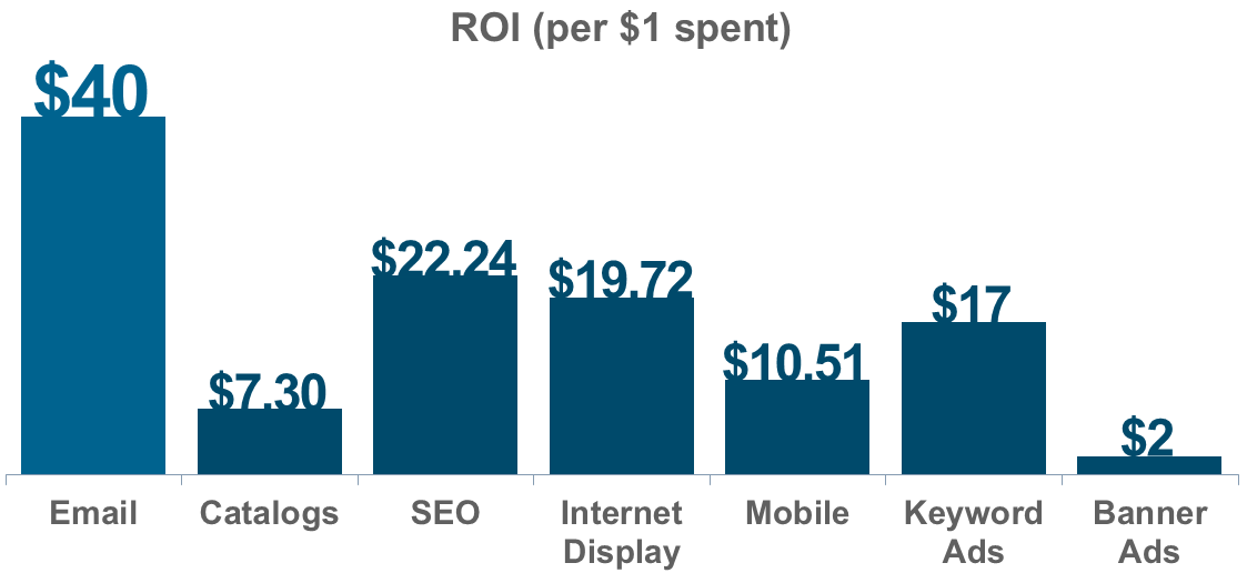 Email marketing ROI stats