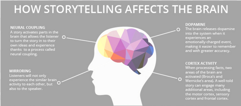 Storytelling and the brain