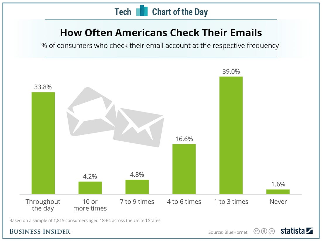 How often Americans check email