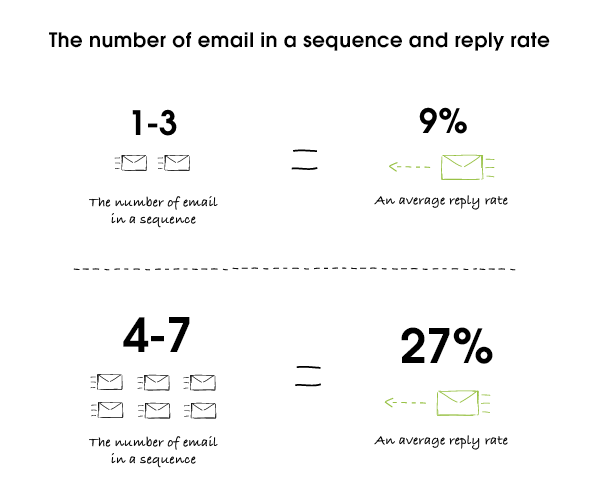 Number of emails and reply rates