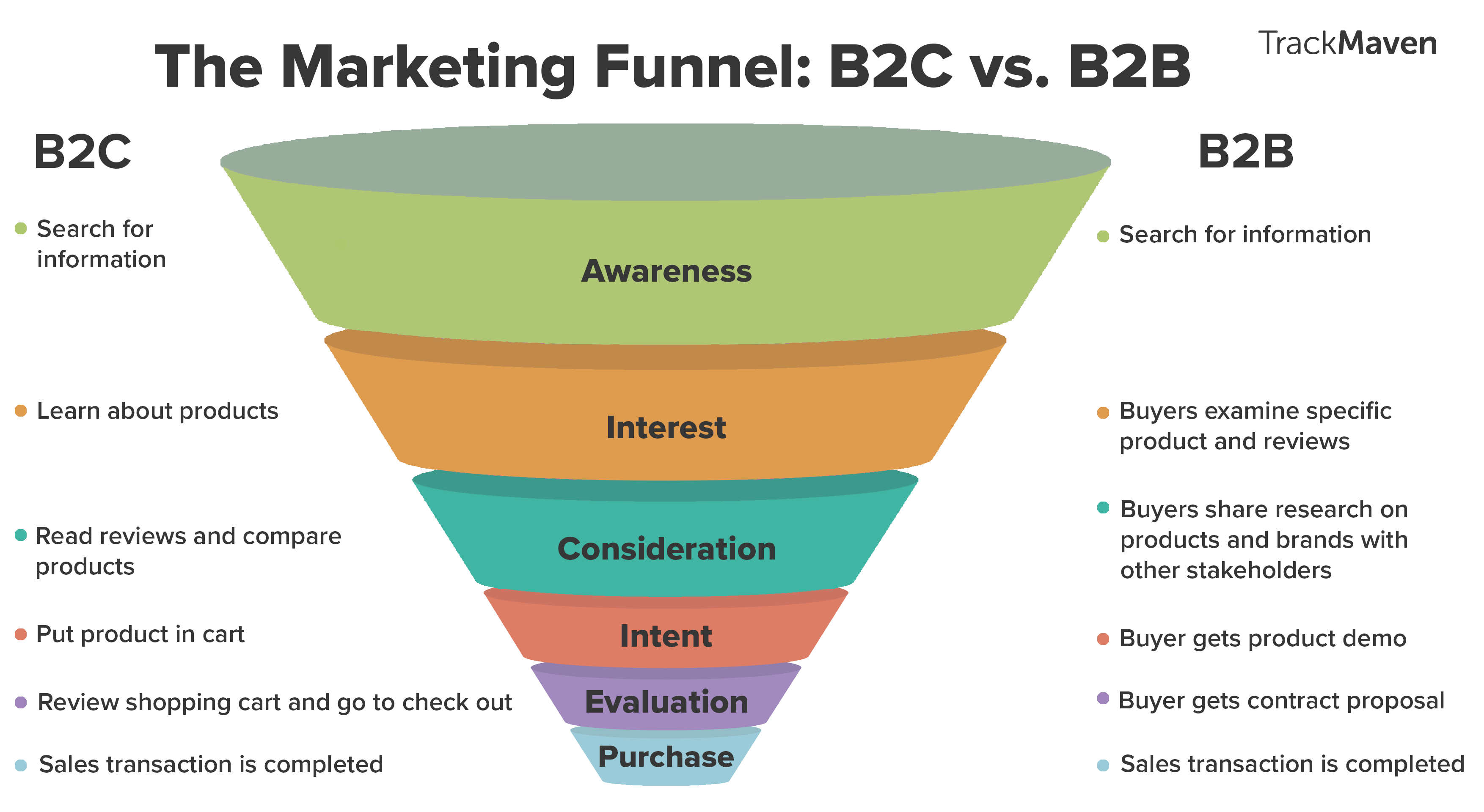 marketing funnel b2c b2b
