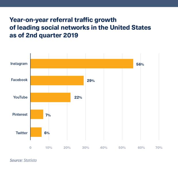 Twitter referral traffic