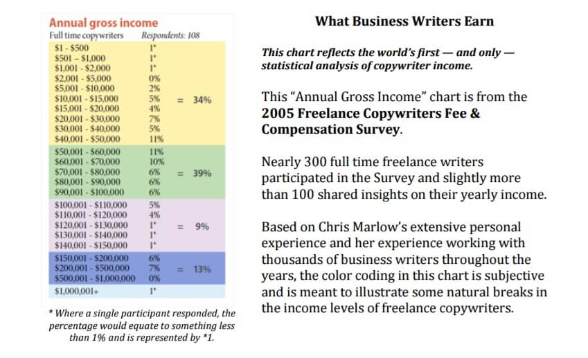 Gross income of copywriters 1