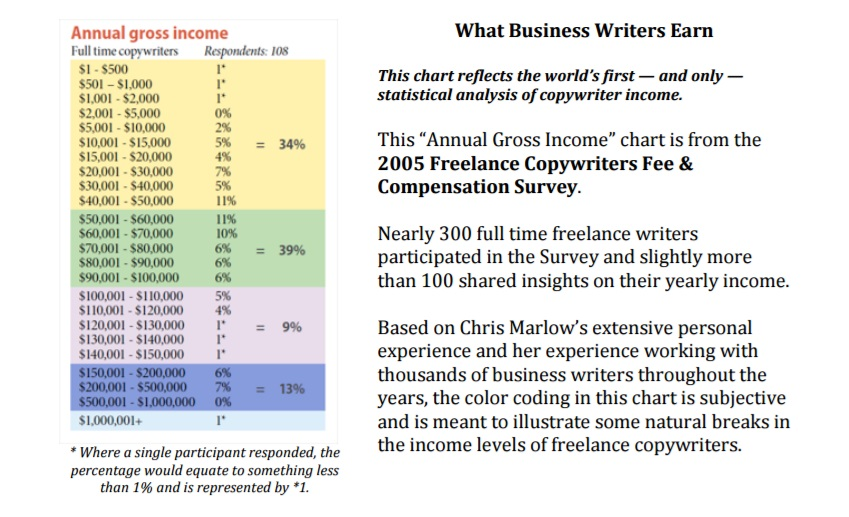Gross income of copywriters