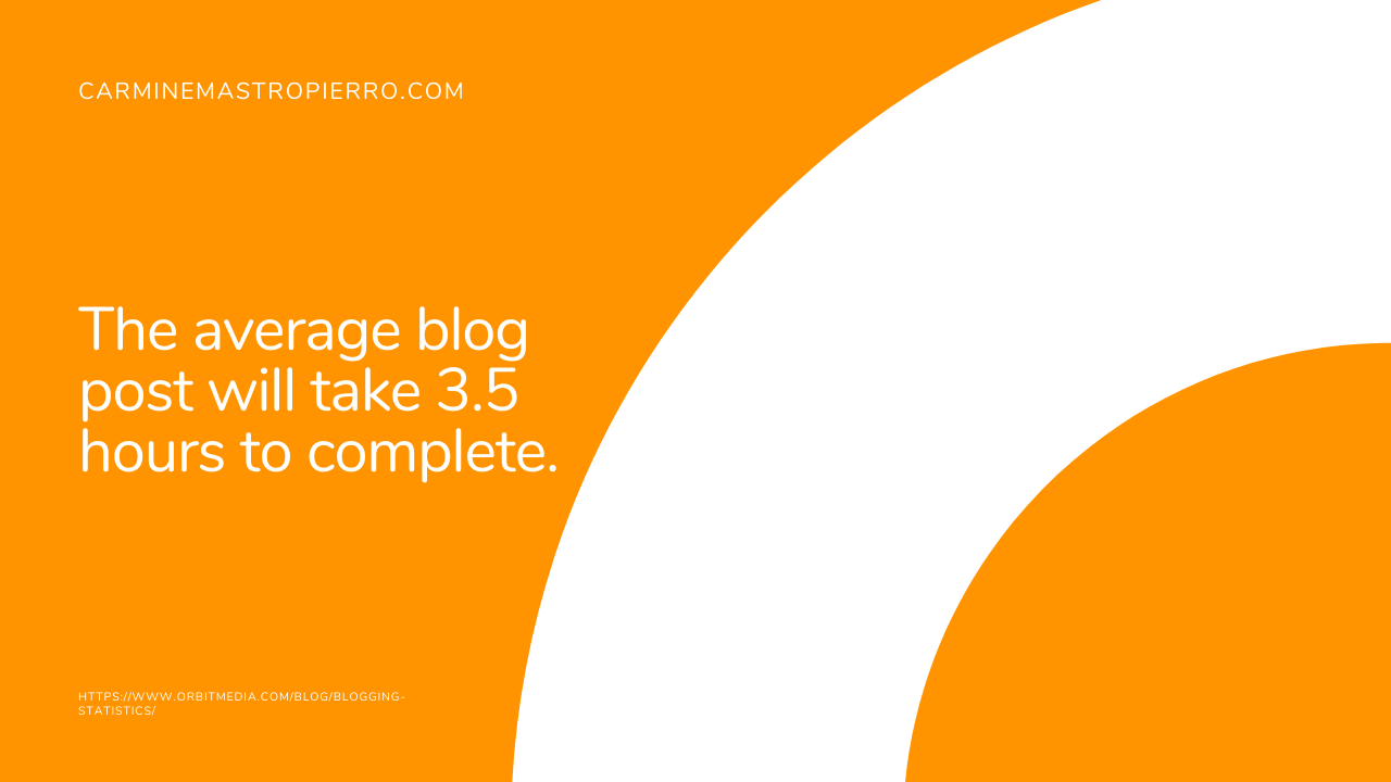 How long does it take to write a blog post 1
