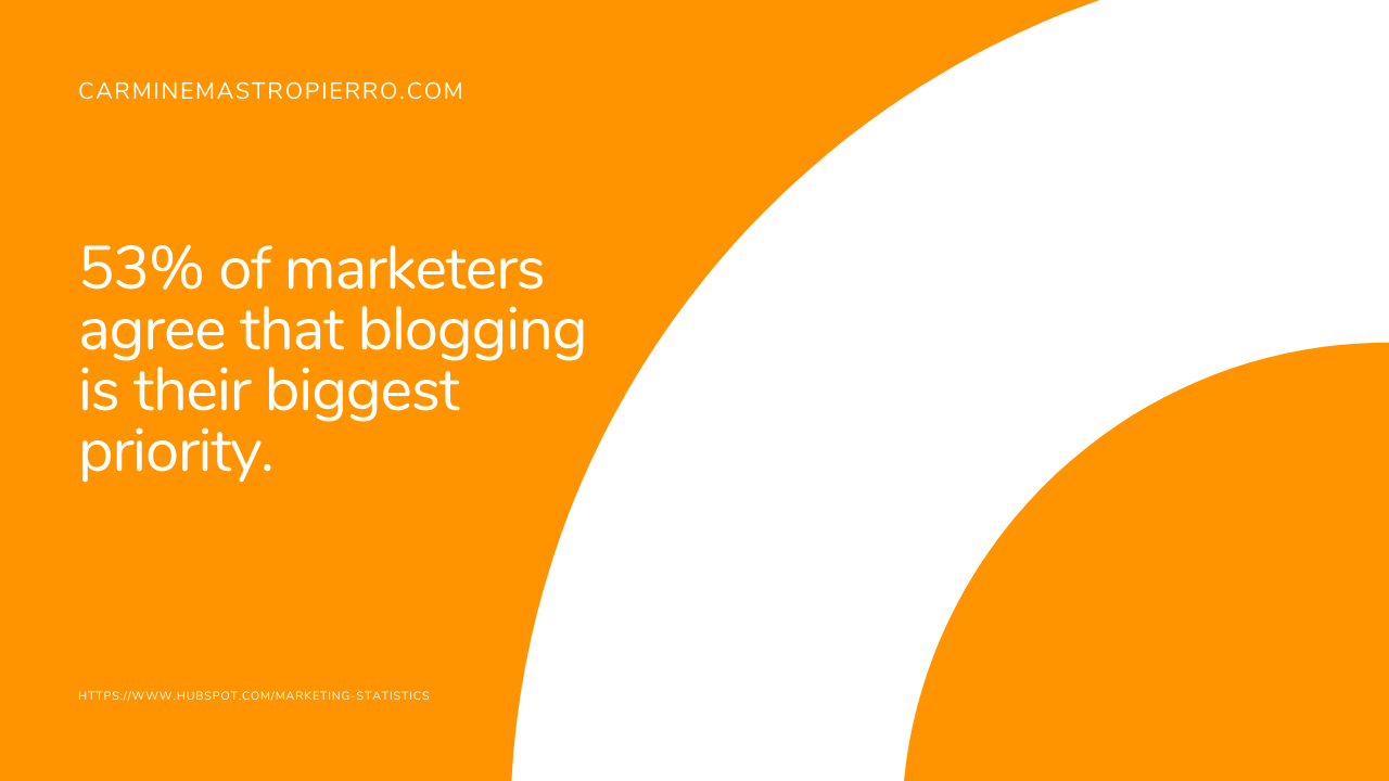 How many marketers prioritize blogging 1