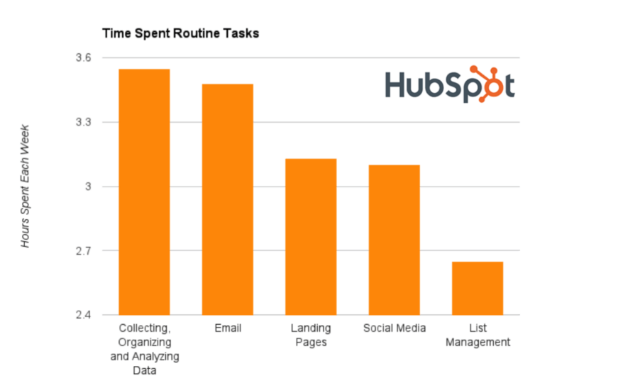 Marketers routine tasks