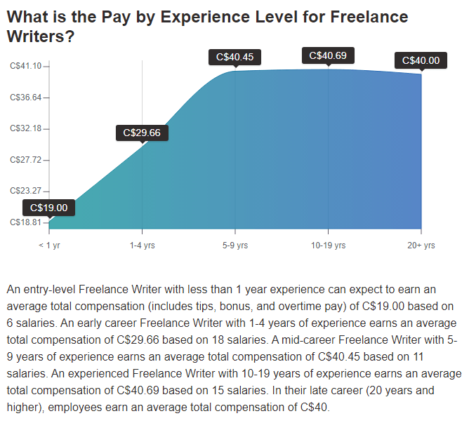 Payscale freelance writing rates