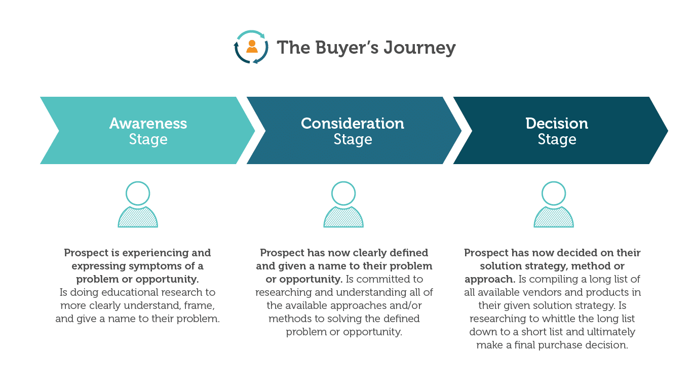The buyer journey explained
