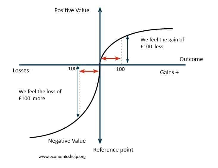 Loss aversion chart