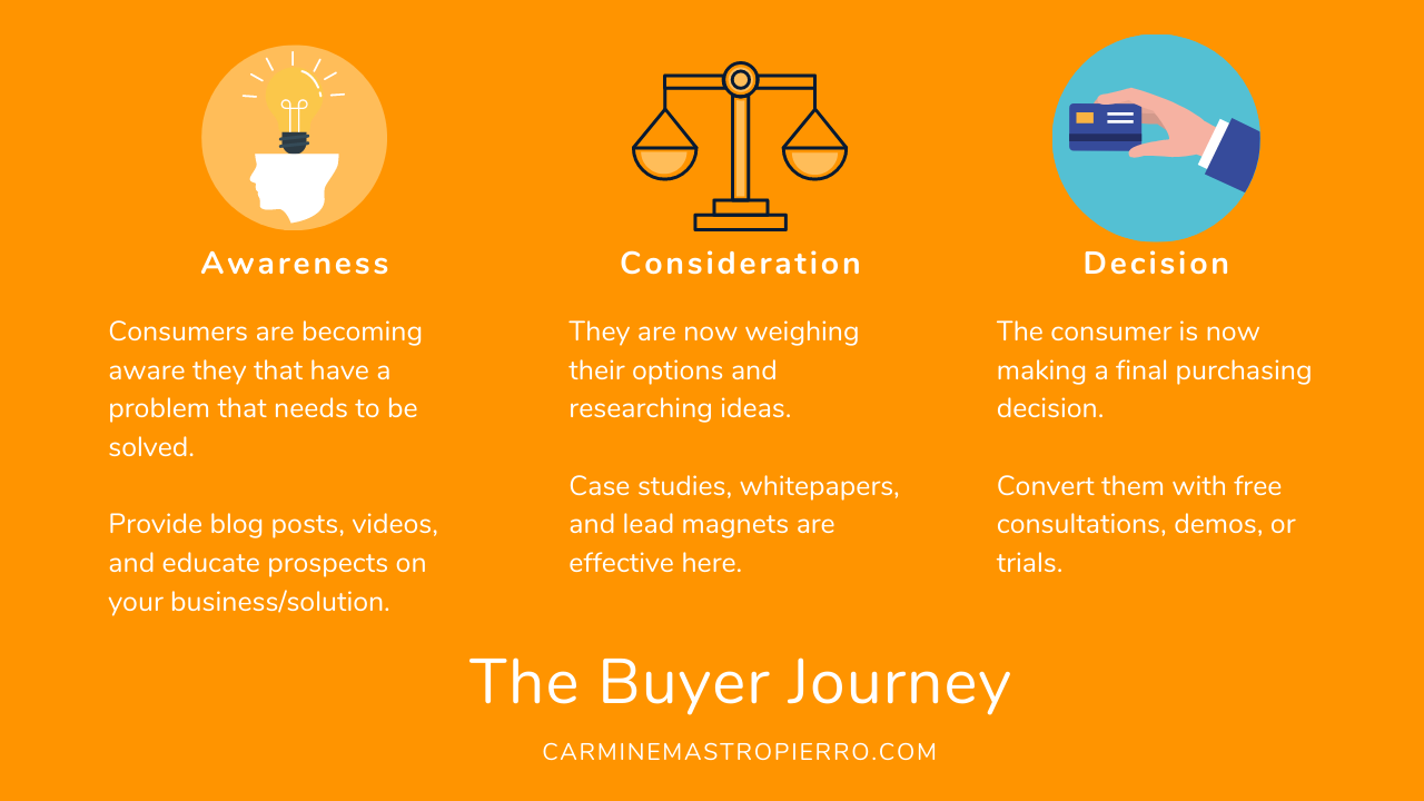 The Buyer Journey