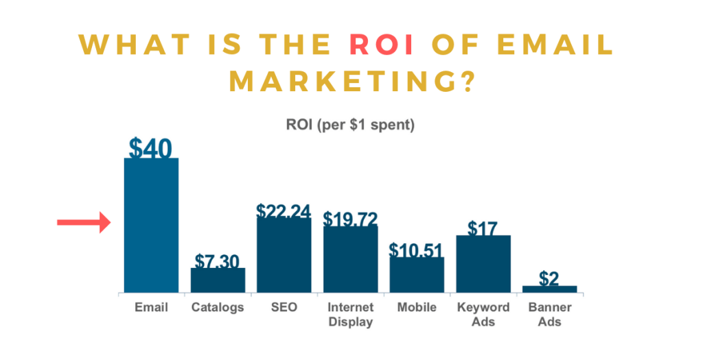 The ROI of email marketing